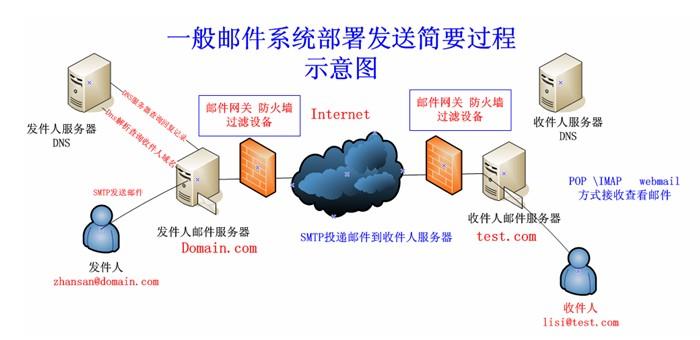 一般邮件系统部署发送示意图