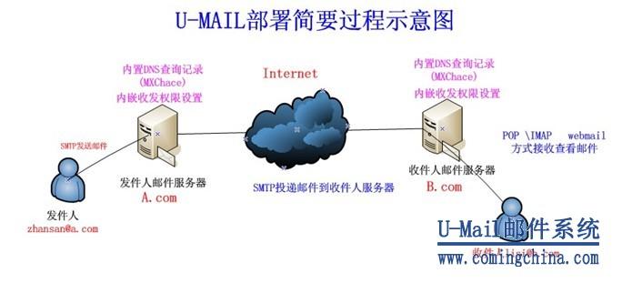 U-Mail邮件系统MX缓存文件功能部署简要过程