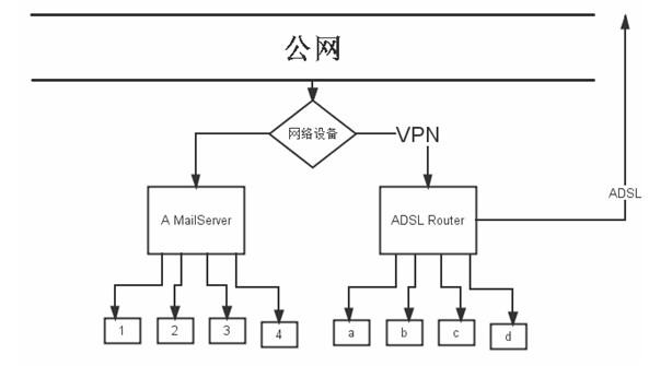 """邮件服务器VPN技术—两地""""分居""""感情更密"""