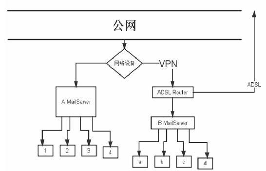 U-Mail邮件服务器VPN解决方案