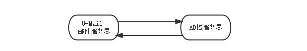 AD+邮件服务器架设方案