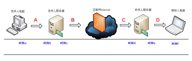 U-Mail邮件服务器详解邮件延时